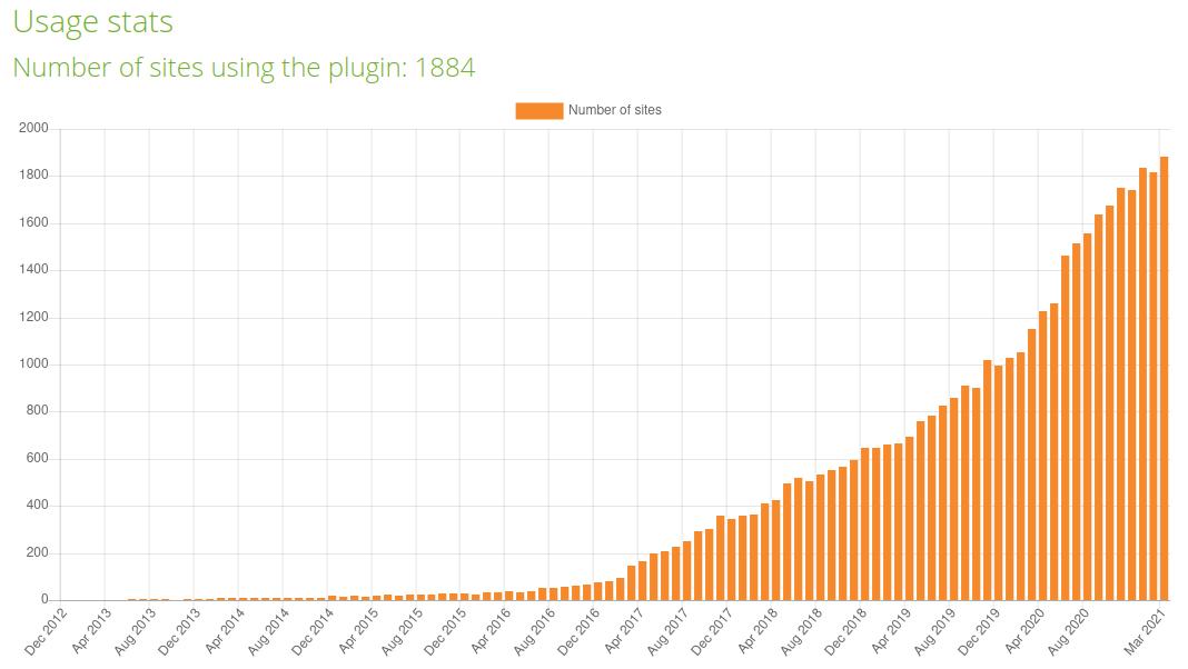 Screenshot of usage stats for CodeRunner